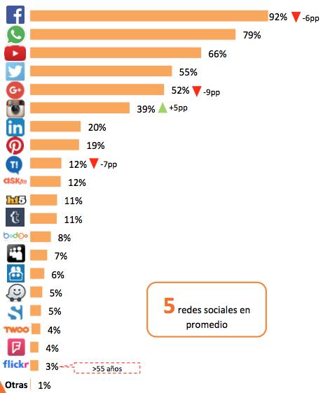 asociacion-de-internet-uso-de-redes-sociales-mexico
